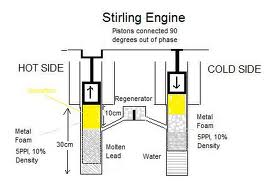 Free Energy Solar Powered Sterling Engine Matter Of Trust