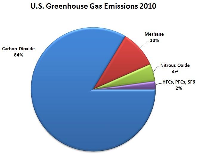 US-GHG-Emissions-2010