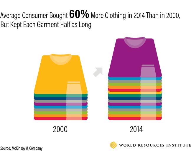 Textile consumption statistic